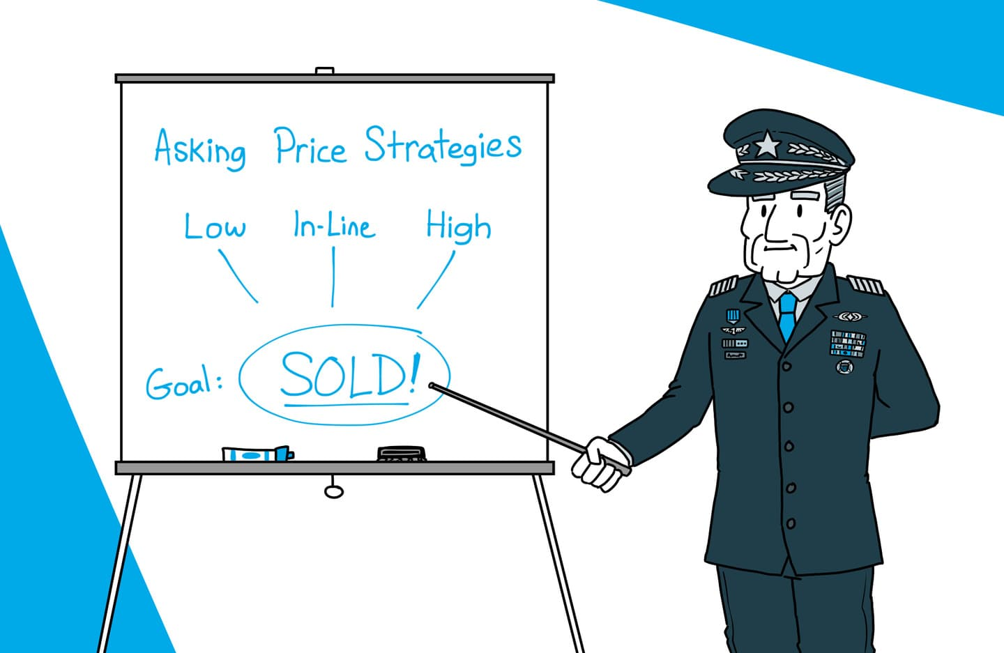General pointing to presentation which outlines the asking price strategies to get the apartment sold. The options are Low, In-Line or High.